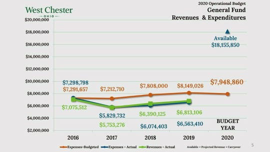 This graph shows West Chester's general fund revenue and expenditures