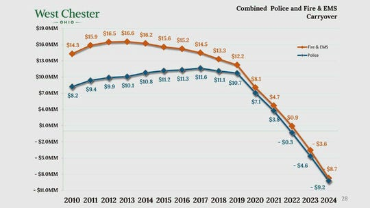 This graph shows  thea history of the combined West Chester and EMS budget carryover.