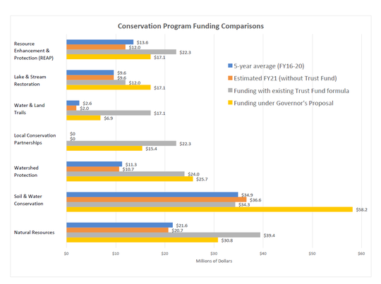 A chart provided by advocates for conservation spending shows historical and proposed spending levels.