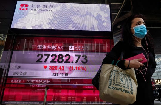 A woman walks past a bank electronic board showing the Hong Kong share index at Hong Kong Stock Exchange Friday, Feb. 21, 2020. Asian stock markets have followed Wall Street lower after a rise in virus cases in South Korea refueled investor anxiety about China's disease outbreak. (AP Photo/Vincent Yu)