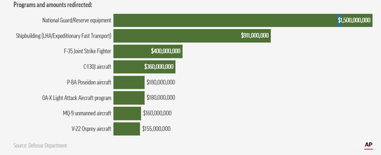 This graphic shows where the funds came from.