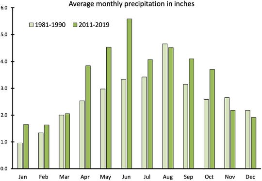 Since 2011, Madison has seen more precipitation on average than it did in the 1980s. In the last decade, most months have seen more precipitation than they used to, especially during the spring and summer.