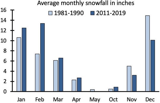 Madison received about 2 additional inches of snow a year in the last decade than it did 30 to 40 years ago. While November and December average less snowfall since 2011 than they did in the 1980s, that shortage is more than made up for with heavier snows in January and February.