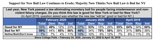 Here's a look at how New Yorkers viewed bail reforms in New York that were enacted in 2019.