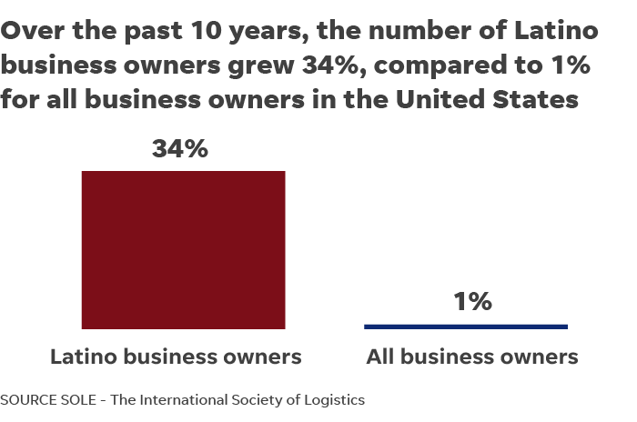 Latino Small Business Owners Are Becoming An Economic Force In The Us