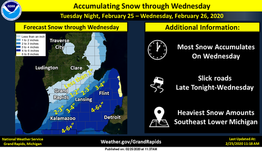 Another round of snow will move through the area Tuesday night through Wednesday. Expected accumulation for the Battle Creek area is 3-5 inches.