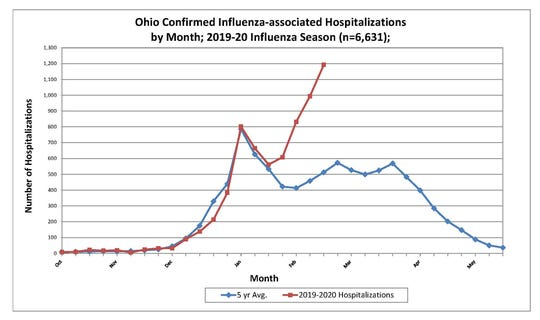 The number of flu-related hospitalizations is on the rise in Ohio. There have been more hospitalizations so far in February than five-year averages at this time of year.