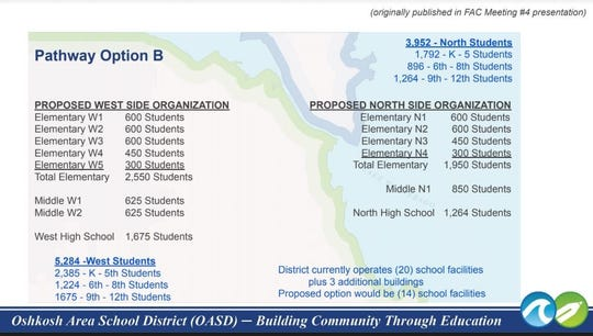 This slide shows the proposed reorganization of schools in the Oshkosh Area School District as proposed by the facilities advisory committee.