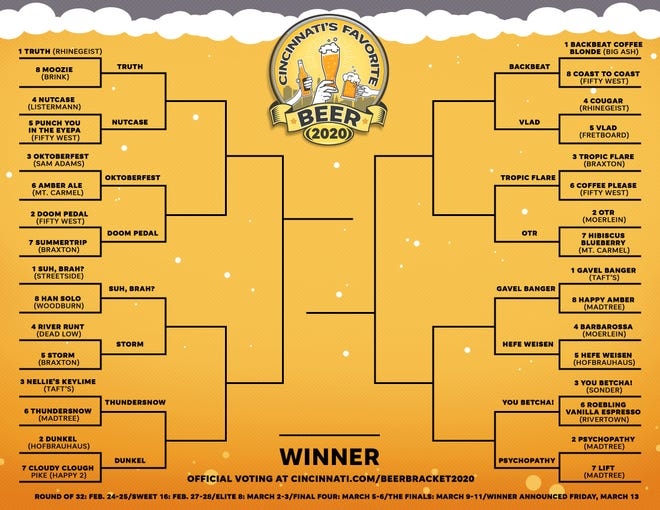Cincinnati's Favorite Beer Sweet 16 bracket.