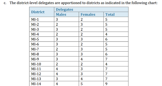This graphic from a Michigan Democratic Party document shows the number of district-level Democratic convention delegates each congressional district in  Michigan has.