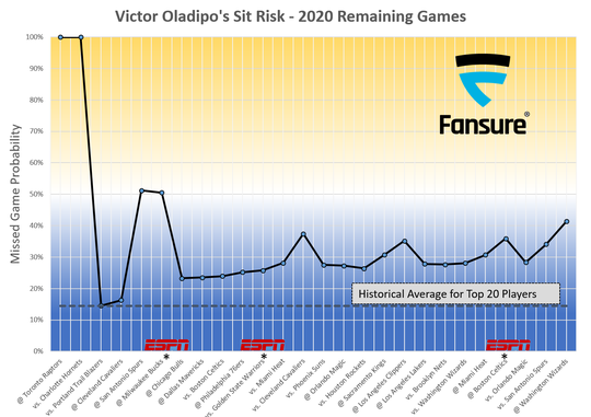 Pacers guard Victor Oladipo carries a higher than average chance of sitting out nearly every game for the remainder of the season.