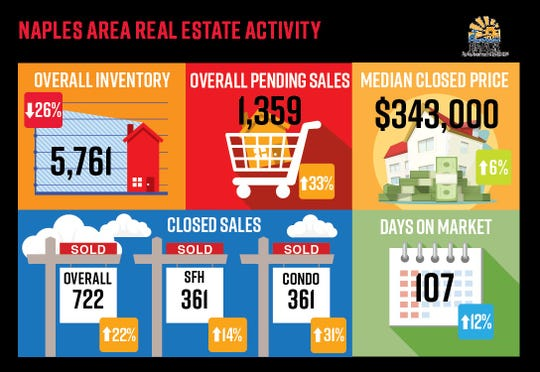 In the Know: The year started off strong for the Naples area real estate industry, with increases as compared to January 2019 in median price and sales.