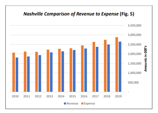 Nashville's expenses have exceeded its revenues each year from 2010 to 2019.