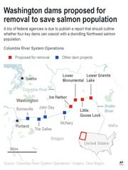 Map locates dam sites in state of Washington proposed for removal to save salmon population.