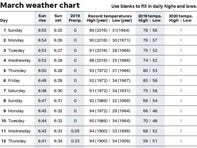 March 2020 weather chart