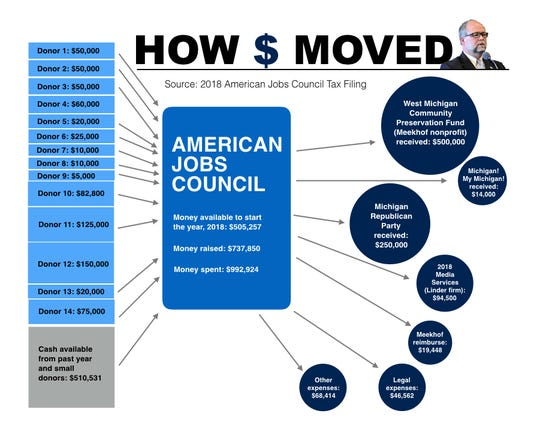 This graphic shows how money moved to the nonprofit American Jobs Council in 2018. It also shows what the nonprofit did with the money, contributing $500,000 to West Michigan Community Preservation Fund, which was tied to then-Senate Majority Leader Arlan Meekhof.
