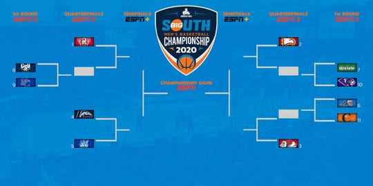 Big South Conference Basketball Tournament Bracket