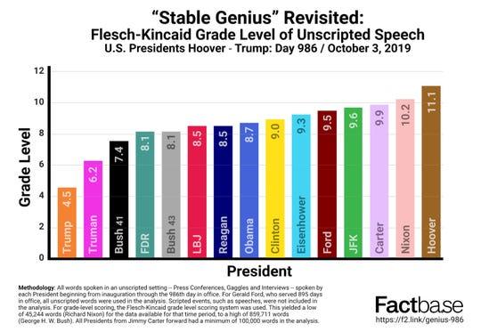 Flesch-Kincaid Grade Level of Unscripted Speech by U.S. Presidents.