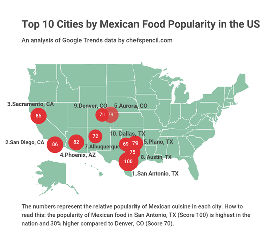 A map from Chef's Pencil's recent study on the most popular international cuisines shows Phoenix as the number four city for Mexican food popularity.