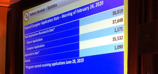 A graphic presented by state medical marijuana director Lyndall Fraker at a trade conference in St. Louis on Monday, March 2, 2020 shows Missouri marijuana patient approval data.