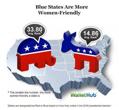 Blue states appear to be more women friendly than red states, according to a WalletHub study.