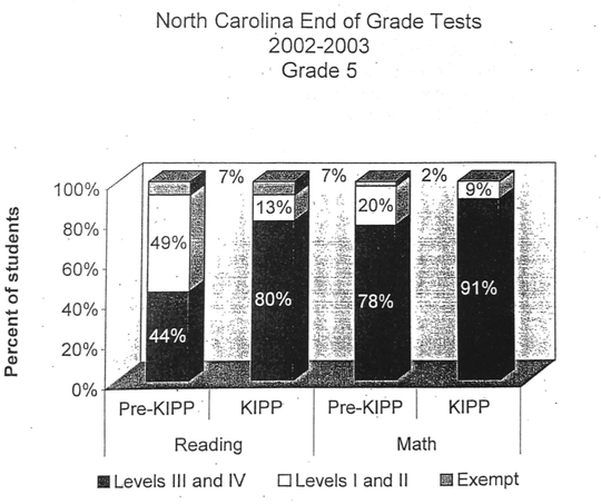 After one year, KIPP Asheville students achieved stark academic gains.