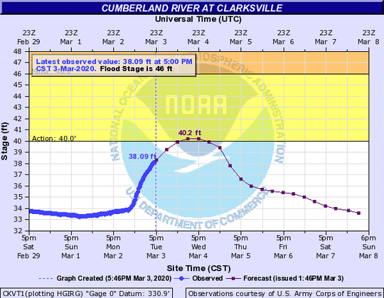 Cumberland River projections from the National Weather Service on Tuesday, March 3, 2020.