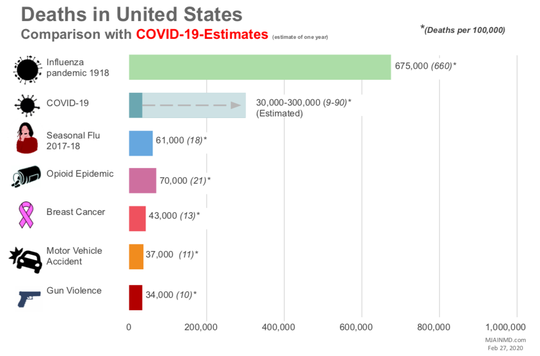 Deaths in United States compared to COVID-19 estimates