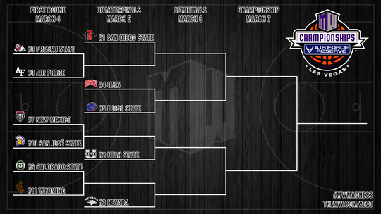 Mountain West Conference Basketball Tournament Bracket