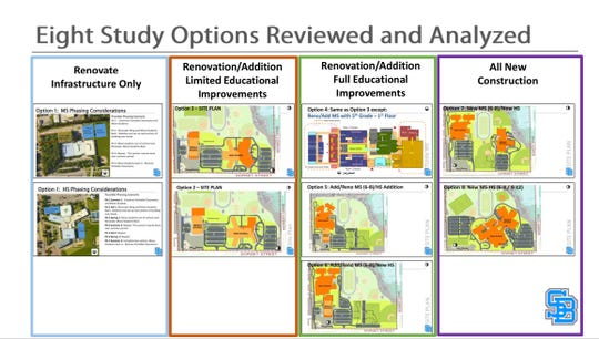 Eight options considered by South Burlington School Board before choosing new construction. This was part of a presentation given by architects Dore & Whittier during a Fall 2019 community meeting.