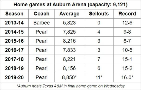Auburn Arena basketball attendance from 2013-20.