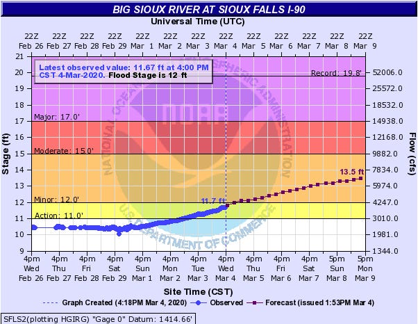 The Big Sioux River at Interstate 90 is expected to enter minor flood stage at 12 a.m. on Thursday and continue rising through Monday evening.