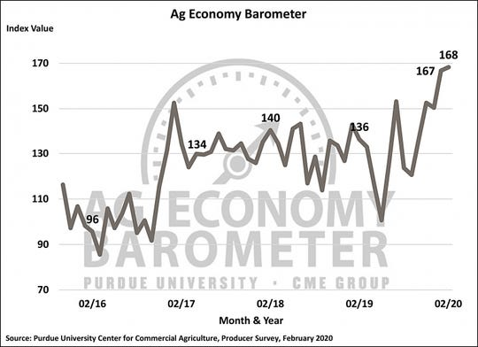 Optimism about current conditions pushes farmer sentiment index to all-time high.