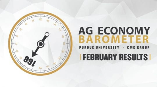 Producers' perception of improved current conditions in the agricultural economy pushed the Purdue University/CME Group Ag Economy Barometer to all-time record highs.