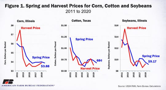 Historical spring and harvest prices for corn, soybeans and cotton.