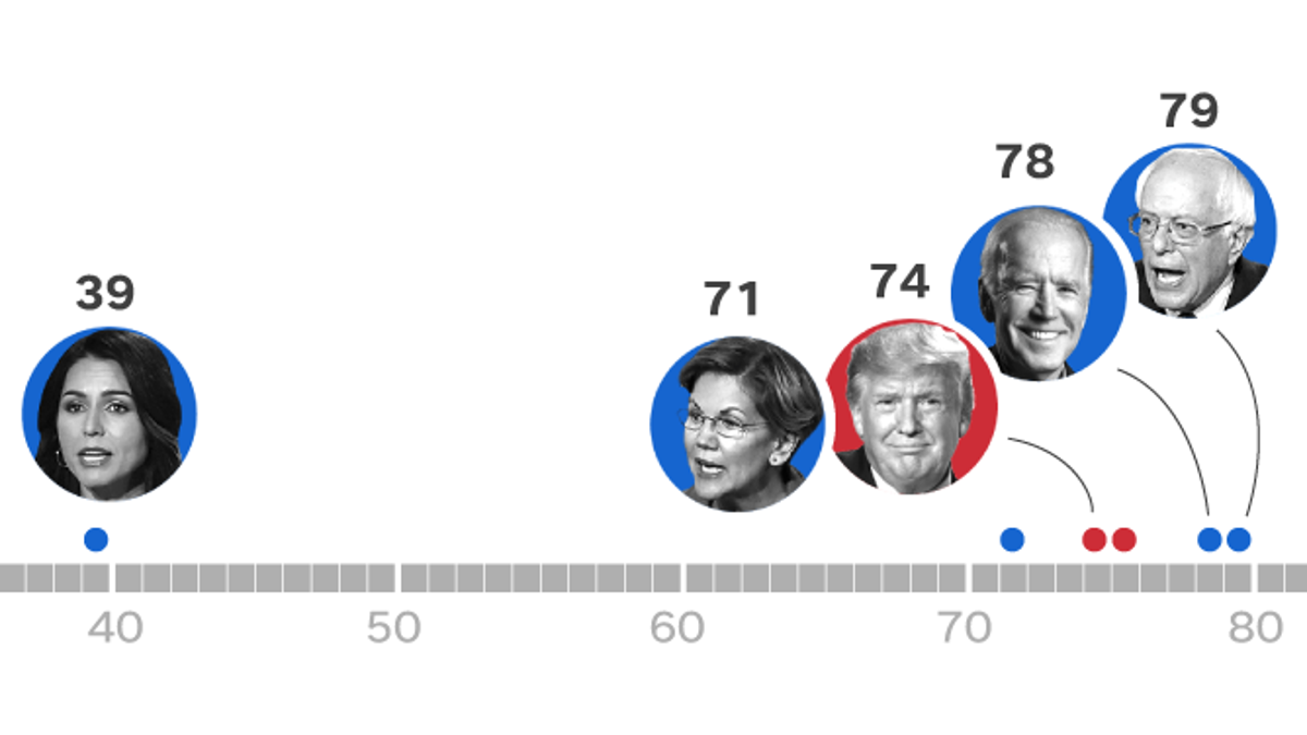 Presidential Candidate Ages Four Decades Separate 2020 S Hopefuls