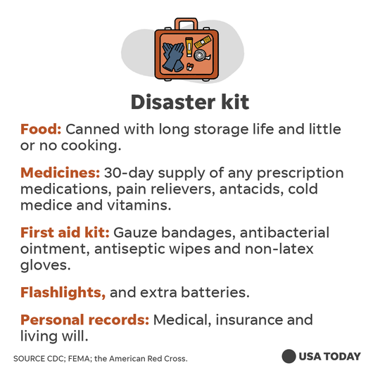 Much like a hurricane supply kit, a coronavirus disaster kit should include canned food, a 30-day supply of prescription medications, pain relievers, cold medicine, first-aid kit, flashlights, extra batteries, and personal important documents.