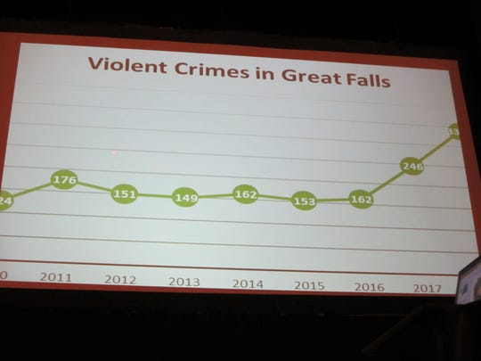 A slide at Thursday's Public Safety Town Hall shows the rise in violent crime over the last several years in Great Falls.