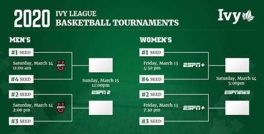 Here's the 2020 Ivy League Basketball Tournament bracket.