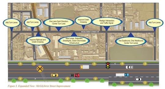 Improvements proposed by the City of Salem in a grant application for funding to make McGilchrist Street safer for drivers, cyclists and pedestrians.