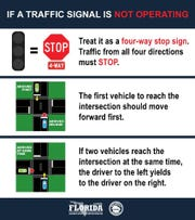 The Florida Department of Highway Safety and Motor Vehicles guide to when a traffic signal is not operating.