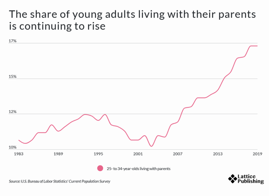 The number of young adults living with their parents has rising dramatically in the past decade.
