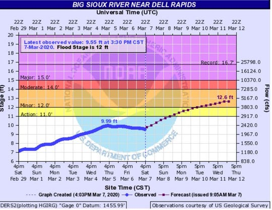 Big Sioux River levels at Dell Rapids as of 4 p.m. Saturday