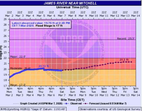 James River near Mitchell levels as of 4 p.m. Saturday