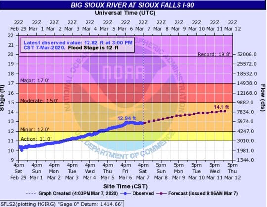 River levels on the Big Sioux at I-90 as of 4 p.m. Saturday.