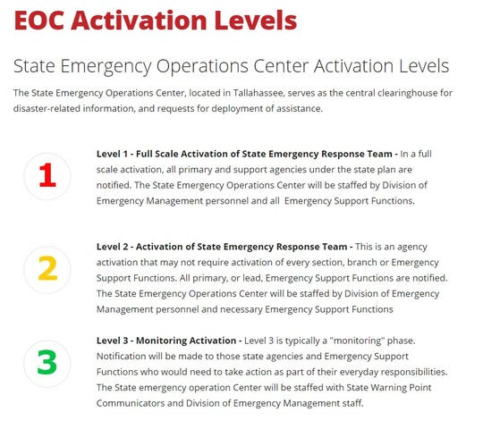 State EOC Activation Levels