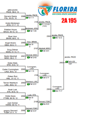 The 2020 Class 2A 195-pound wrestling bracket from the FHSAA state wrestling championships. Pace's Gabe Jacobs claimed the title.