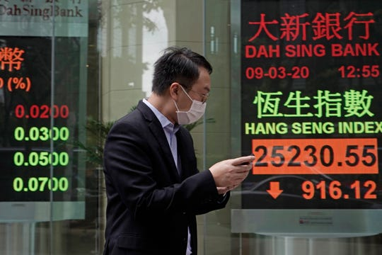 Hong Kong share index is shown outside a local bank in Hong Kong, Monday, March 9, 2020. Asian stock markets have plunged after global oil prices nosedived on fears the global economy weakened by a virus outbreak might be awash in too much crude.