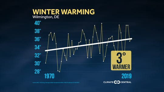 This graphic by Climate Central shows how winters have warmed in Wilmington, Delaware.