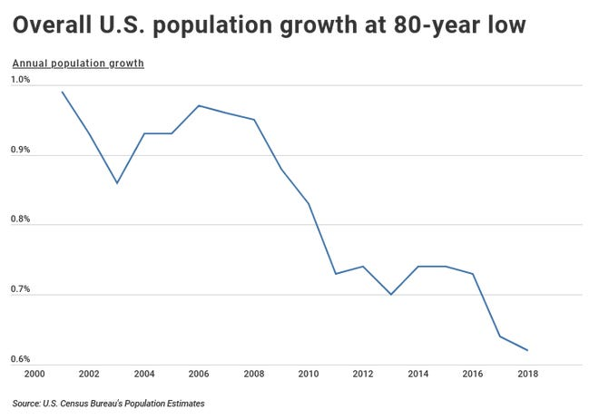 U.s population is at the lowest it has been since 1937.